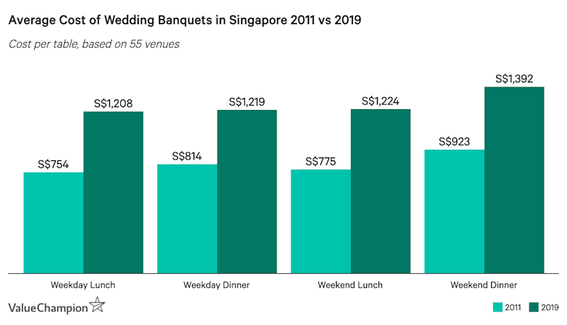 Average Cost of Wedding Banquets in Singapore