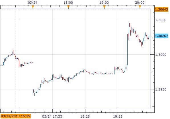 Forex_News_Euro_Surged_After_Cyprus_Was_Able_To_Protect_Small_Depositors_body_Picture_1.png, Forex News: Euro Surged After Cyprus Was Able To Protect Small Depositors