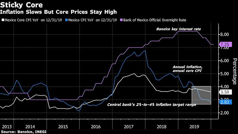 Mexico Posts Second-Slowest Year-End Inflation Since the 1970s