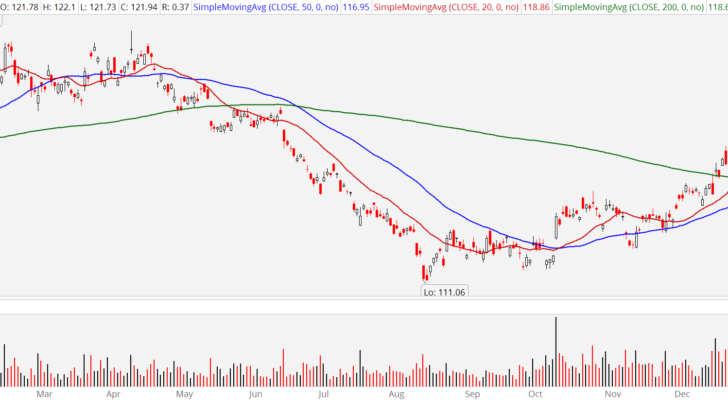 3 Ways to Capitalize on Gold: SPDR Gold Trust (GLD)