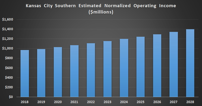 Chart showing Kansas City Southern's projected growth rate.