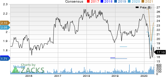 West Bancorporation Price and Consensus