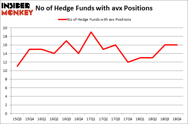 No of Hedge Funds with AVX Positions