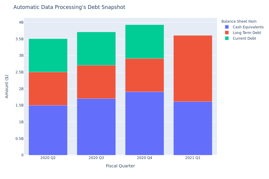 What Does Automatic Data Processing's Debt Look Like?