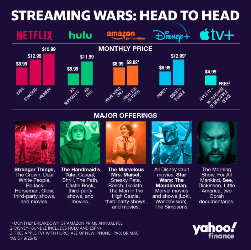 Streaming wars: head to head