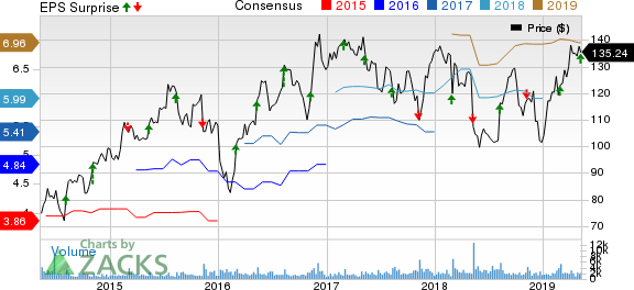 The Middleby Corporation Price, Consensus and EPS Surprise