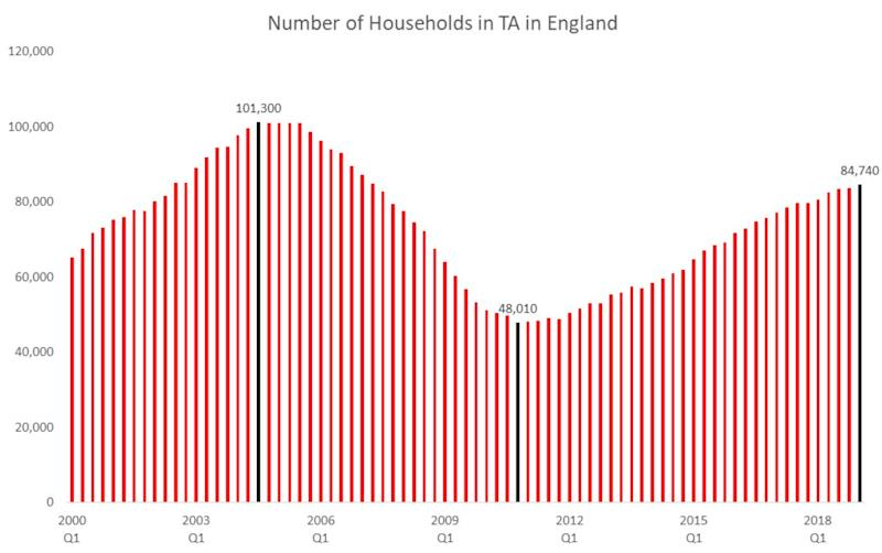 <strong>Homelessness between 2000 and 2018: the number of households in temporary accommodation in England</strong> (Photo: Official homelessness figures )
