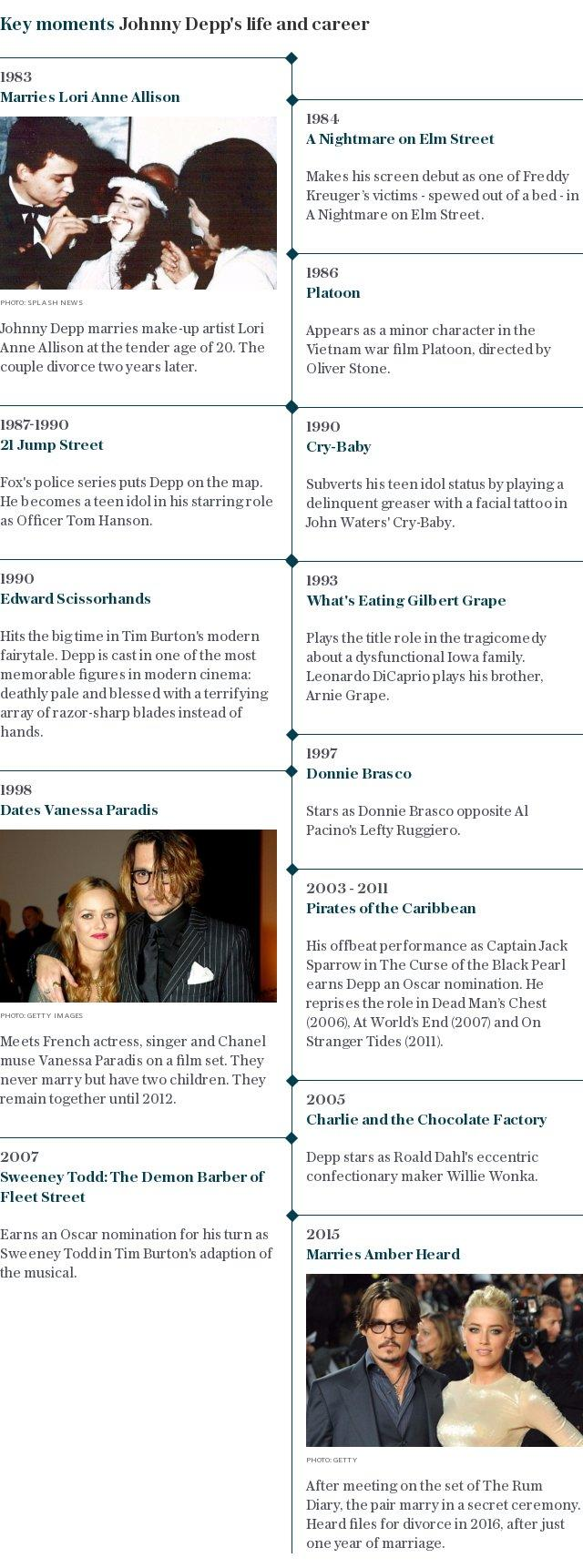 Johnny Depp - life and career timeline