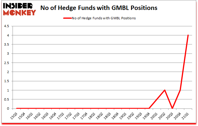 Is GMBL A Good Stock To Buy?