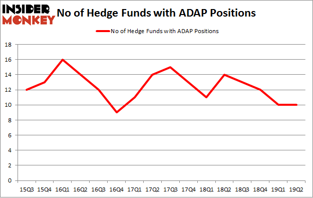 No of Hedge Funds with ADAP Positions