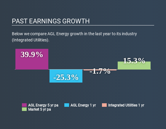 ASX:AGL Past Earnings Growth July 8th 2020
