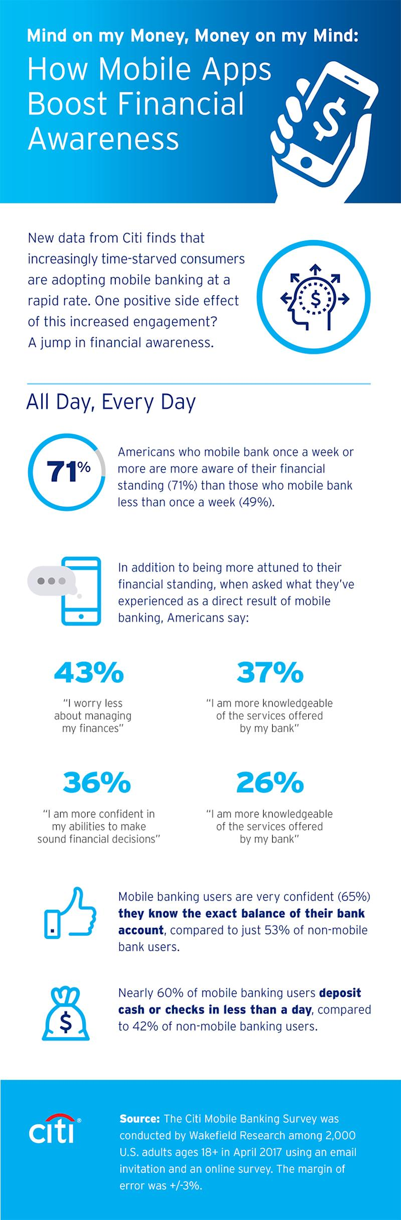 Citi's 2017 Mobile Banking Study illustrates how mobile banking apps help boost financial awareness.