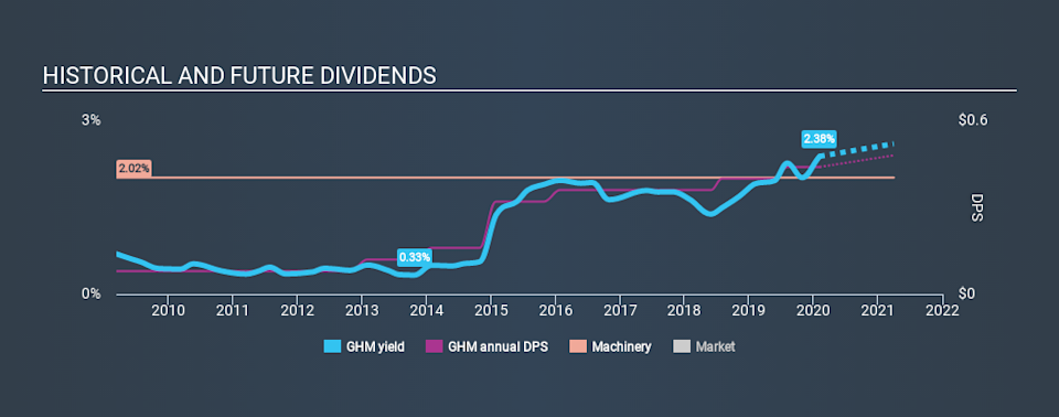 NYSE:GHM Historical Dividend Yield, February 5th 2020
