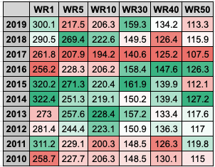 WR point total finishes the last decade (Yahoo Standard scoring)