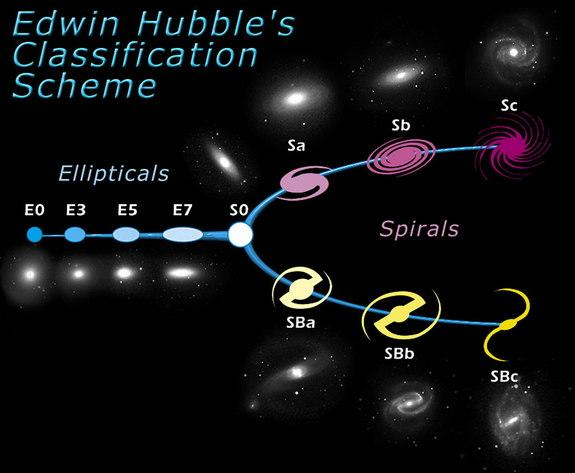The American astronomer Edwin Hubble, developed a classification scheme of galaxies in 1926. he diagram is roughly divided into two parts: elliptical galaxies (ellipticals) and spiral galaxies (spirals). Hubble gave the ellipticals numbers from