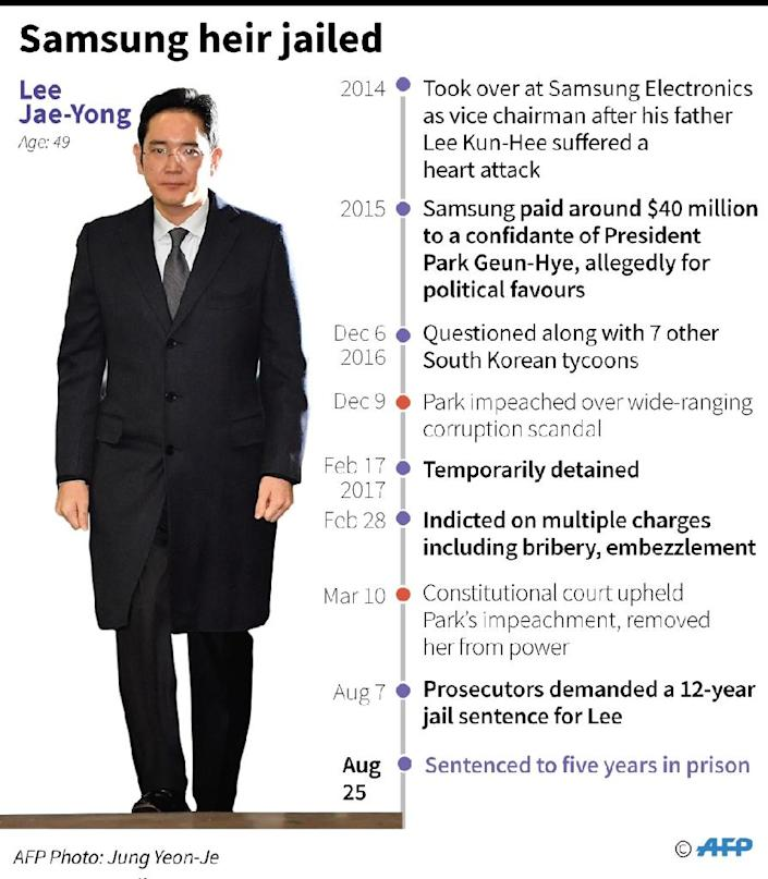 Profile of Samsung heir Lee Jae-Yong, who was sentenced to five years in prison Friday for bribery, perjury and other crimes. (AFP Photo/Gal ROMA)