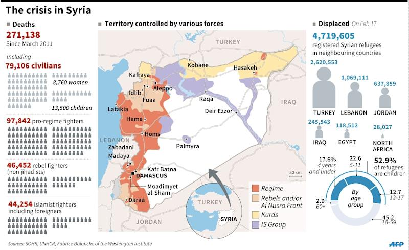 Map showing zones controlled by different forces on the ground, casualties in the crisis and the number of refugees in neighbouring countries since the start of the conflict. (AFP Photo/)