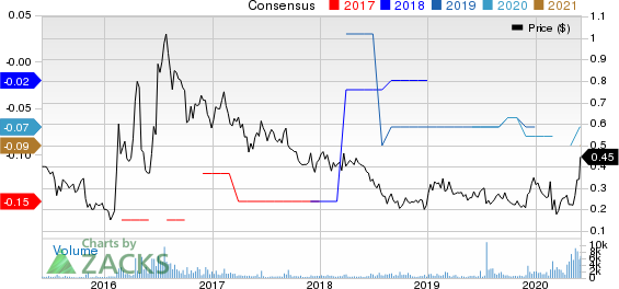 Golden Minerals Company Price and Consensus