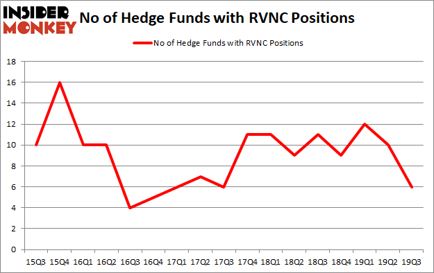 Is RVNC A Good Stock To Buy?