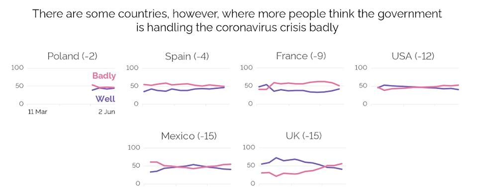 The UK has the joint lowest approval rating of its government handling of the coronvirus crisis (YouGov)