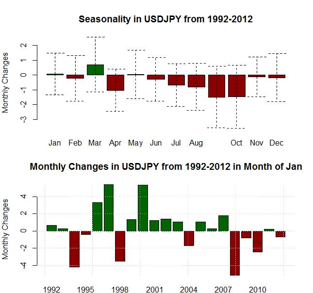 forex_seasonality_us_dollar_strength_january_body_Picture_14.png, Forex Seasonality: USD Tends to Gain in January, Will History Repeat?