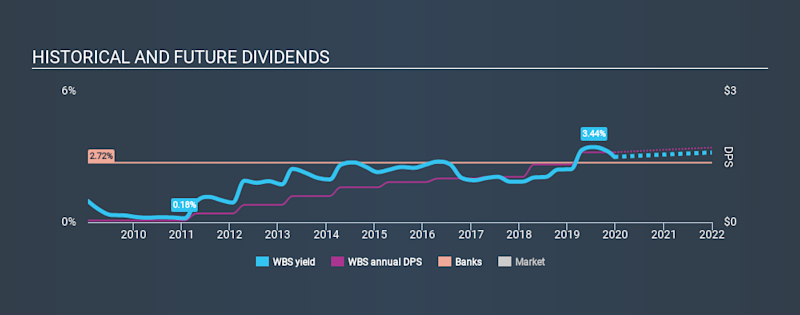 NYSE:WBS Historical Dividend Yield, December 24th 2019