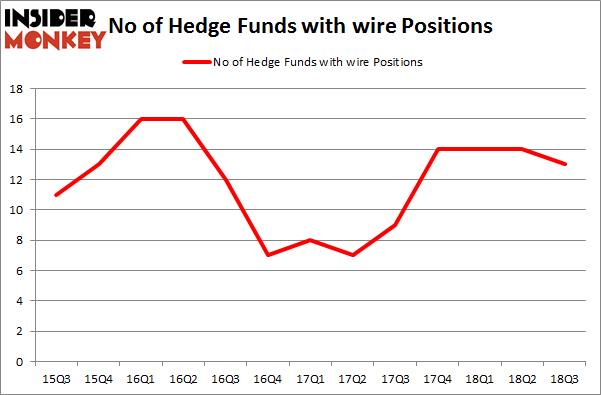 No of Hedge Funds with WIRE Positions