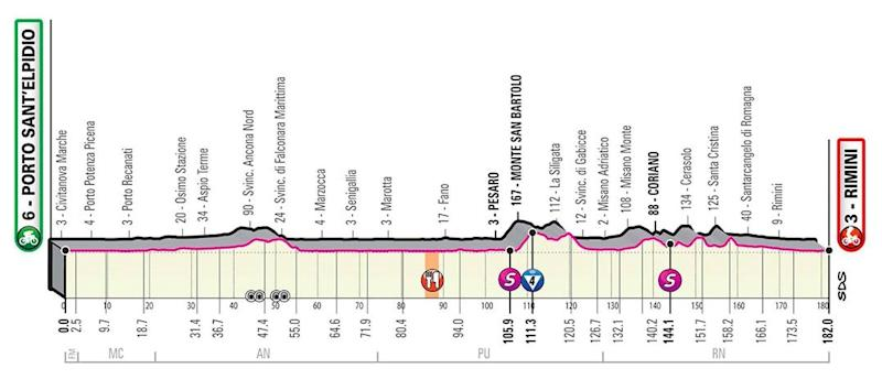 Giro d'Italia 2020, stage 11 profile — Giro d'Italia 2020 route: How to watch live TV coverage and follow the race stages