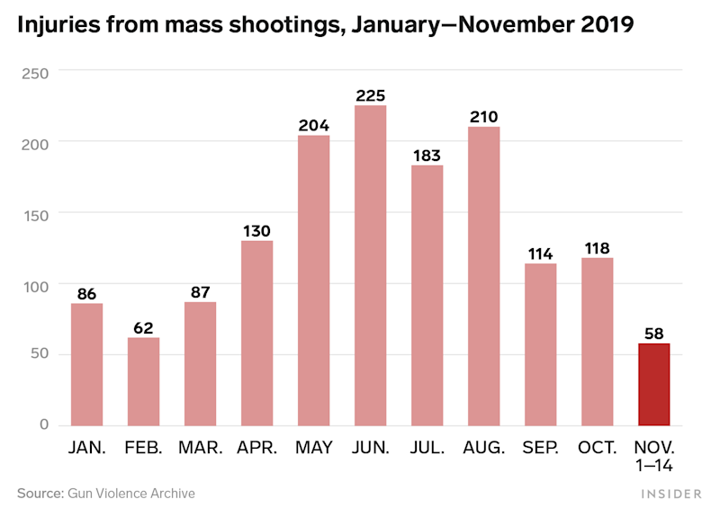 Mass Shootings Injuries 2019