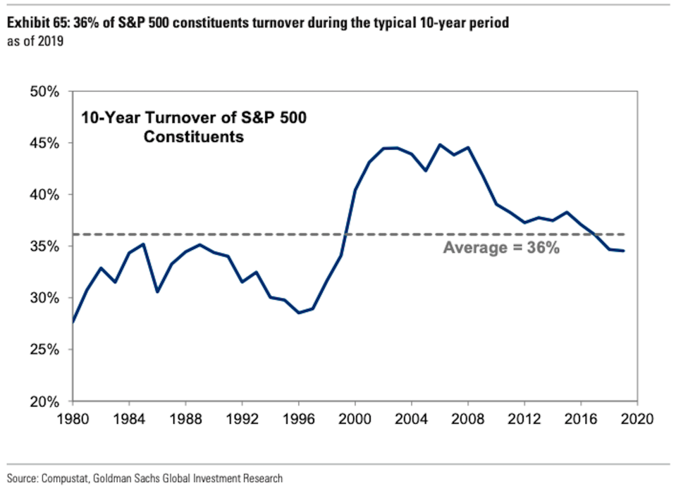 The S&P 500 sees much turnover. (Goldman Sachs)