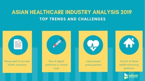 What's New in Asia's Healthcare Sector This Year? Infiniti