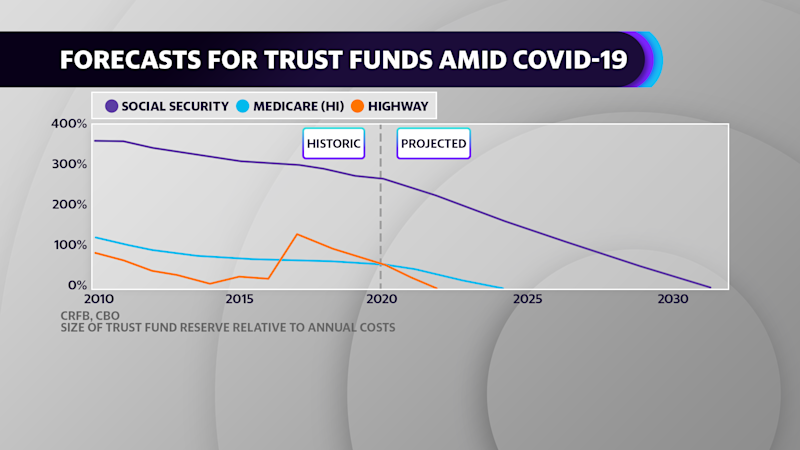 Forecasts for trust funds amid COVID-19