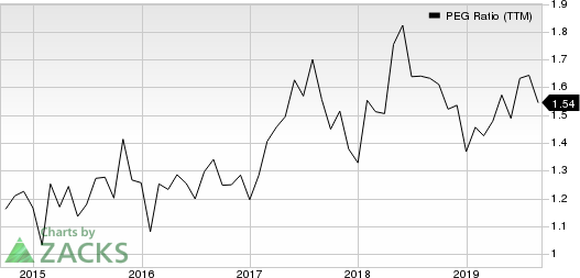 Booking Holdings Inc. PEG Ratio (TTM)