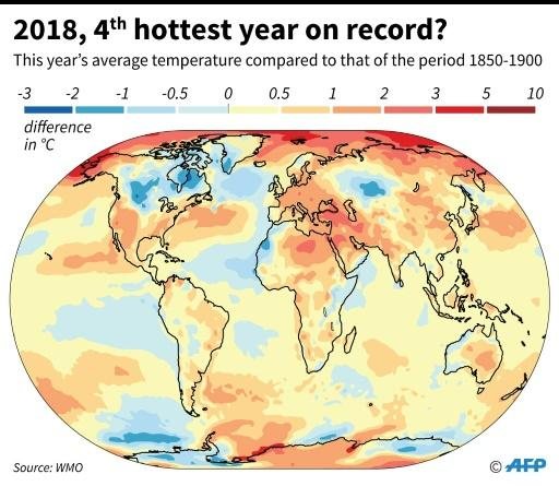 Scientists say 2018 on course to be fourth warmest year on record
