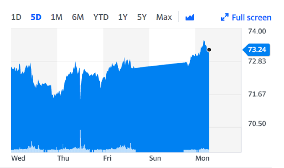 Brent crude climbed to its highest since April 2019 on Monday. Chart: Yahoo Finance