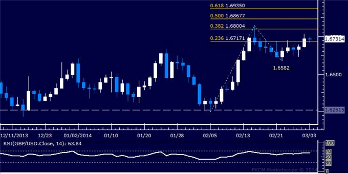 dailyclassics_gbp-usd_body_Picture_9.png, Forex: GBP/USD Technical Analysis – Aiming to Challenge 1.68 Mark