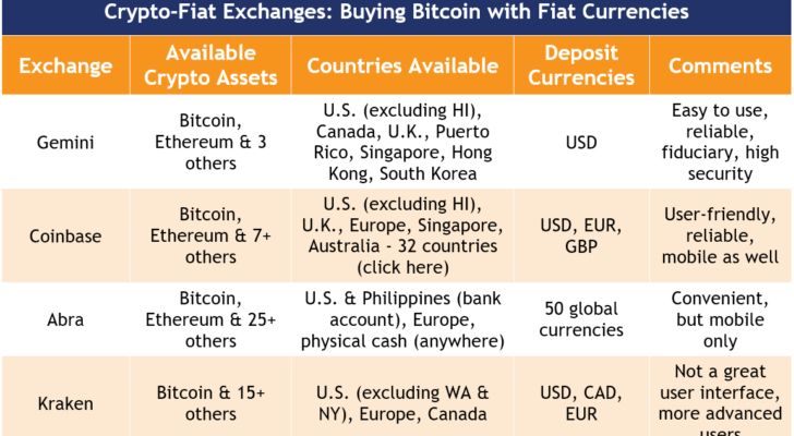 how to invest in bitcoin through exchanges
