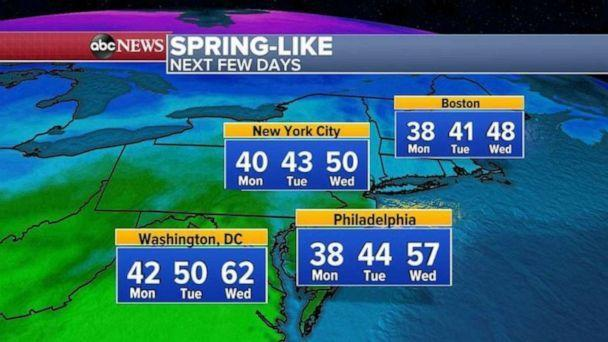 PHOTO: By the middle of the week, temperatures will skyrocket to near 50 in New York City, near 60 in Philadelphia and into the 60s in Washington, D.C. with the meteorological spring beginning one week from today on Monday, March 1. (ABC News)