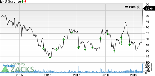 QUALCOMM Incorporated Price and EPS Surprise