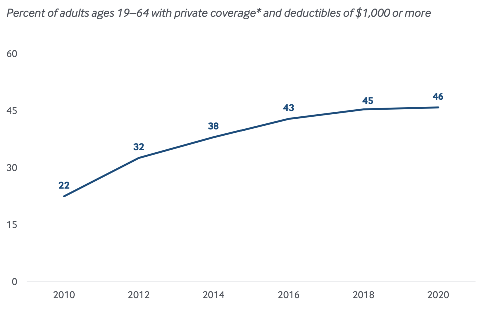 Deductibles have continued to increase over the past decade. (Chart: The Commonwealth Fund)