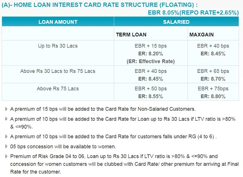 SBI home loan interest rate table