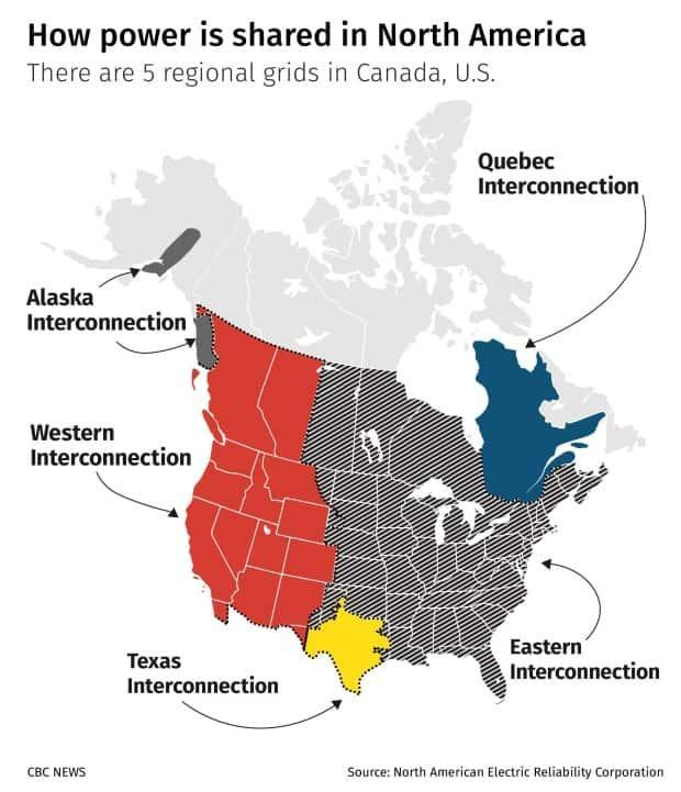 There are five regional grids or 'interconnections' in North America. Even though Quebec has its own independent grid, it has connections to other grids.