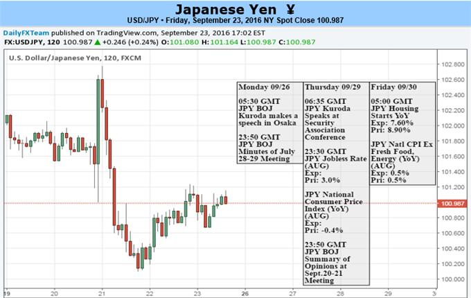 Bank Of Japan And Us Federal Reserve Keep Usd Jpy Downtrend Intact