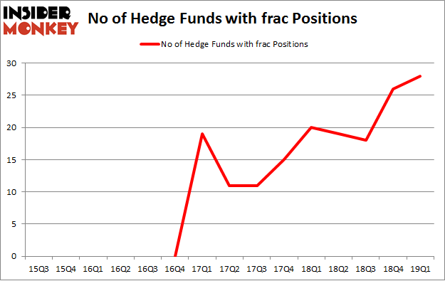 No of Hedge Funds with FRAC Positions