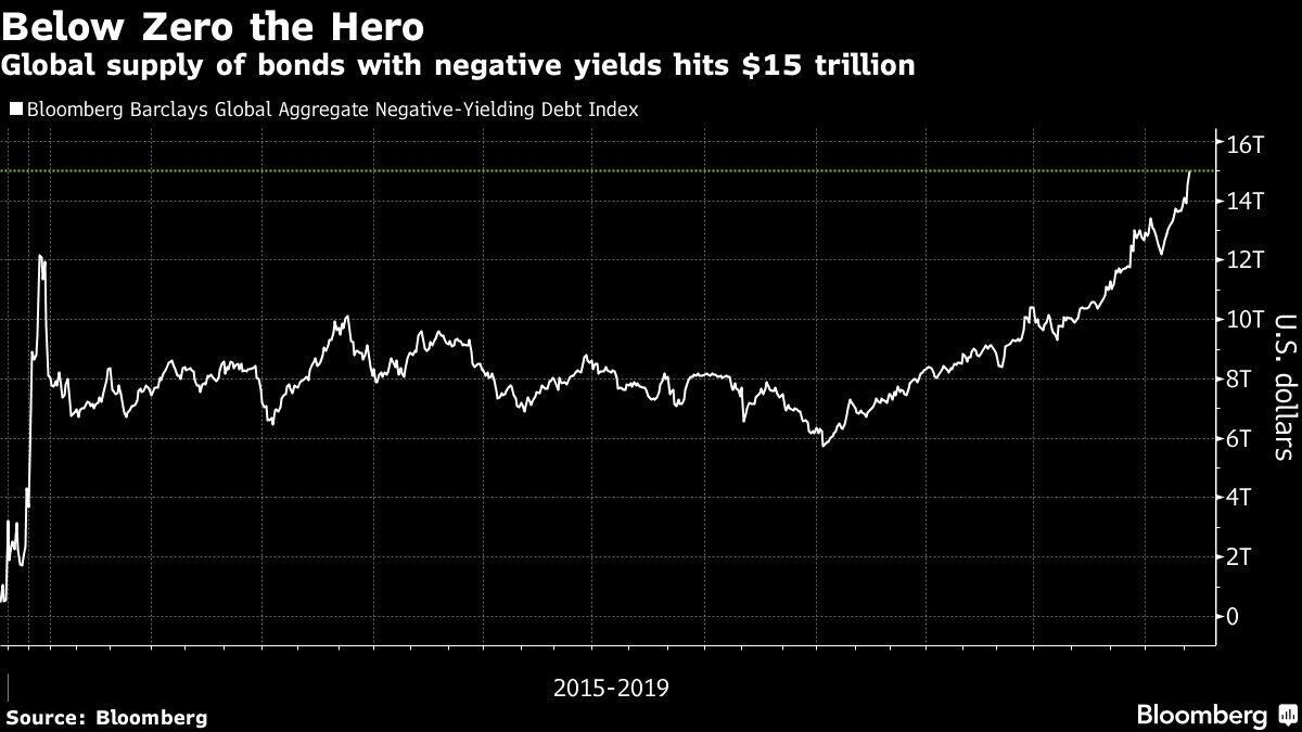 $15 trillion worth of bonds have a negative yield. (Image: Bloomberg)