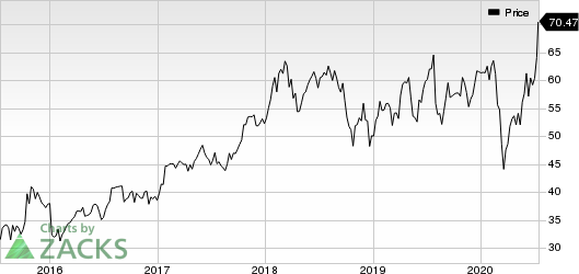 Maxim Integrated Products, Inc. Price