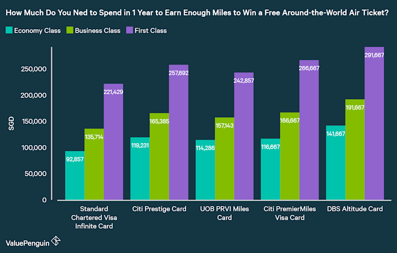 How to earn a free around the world trip with miles total spending over 1 year required to earn enough miles for a free around the reheart Gallery