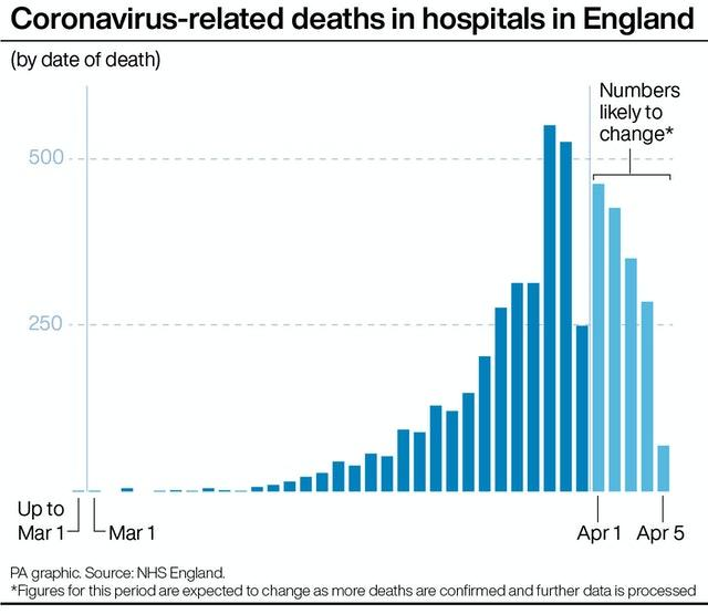 Coronavirus death toll rises in United Kingdom to 5373