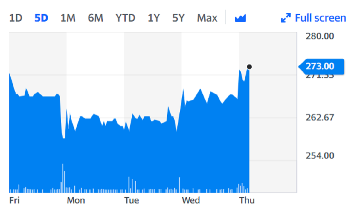 Shares in DFS rose more than 1% in London on Thursday. Chart: Yahoo Finance