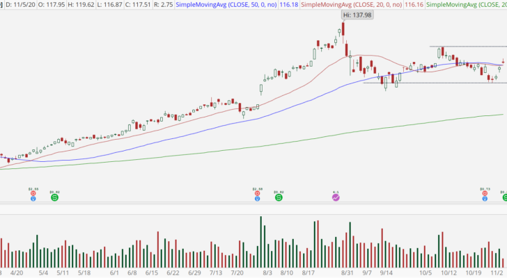 Apple (AAPL) chart showing rally above 50-day moving average